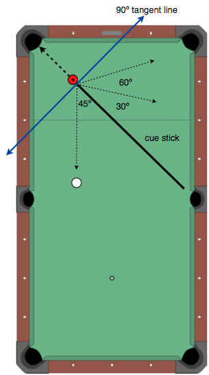 pool table diagramming software pool table angles diagram estimating the shot angle - billiards the game